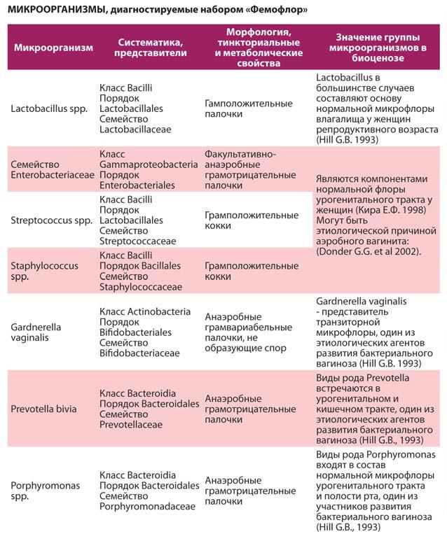 Центры брахитерапии рака предстательной железы в россии